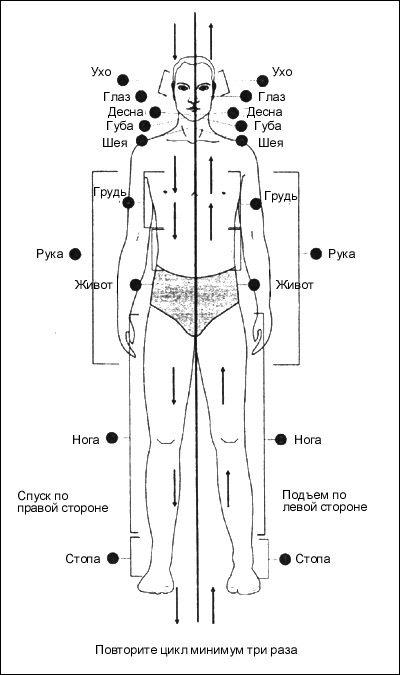 Точки тела, которые необходимо расслабить во время выполнения асаны