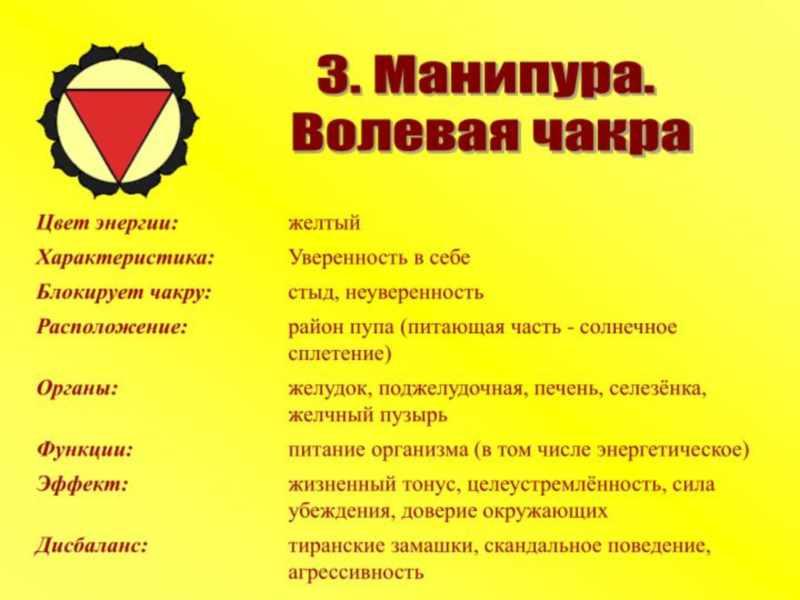Основные свойства Манипура чакры