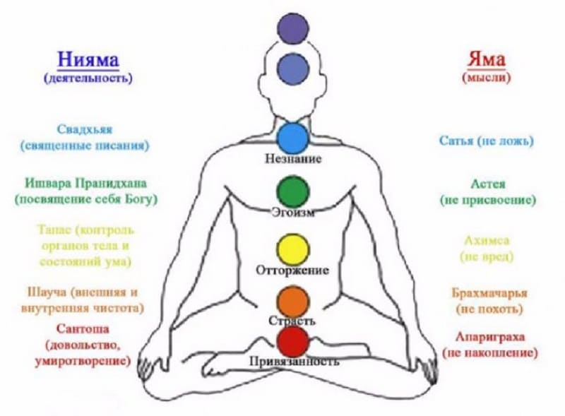 Раджа-йога: классификация