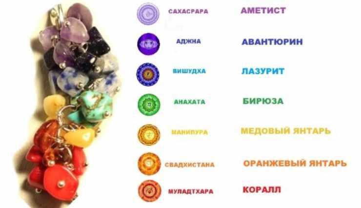 Энергетические кристалла для активации чакр