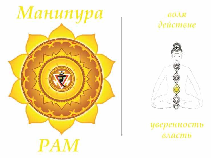 Манипура чакра