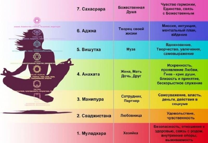 Соответствие чакр различных сторонам жизни