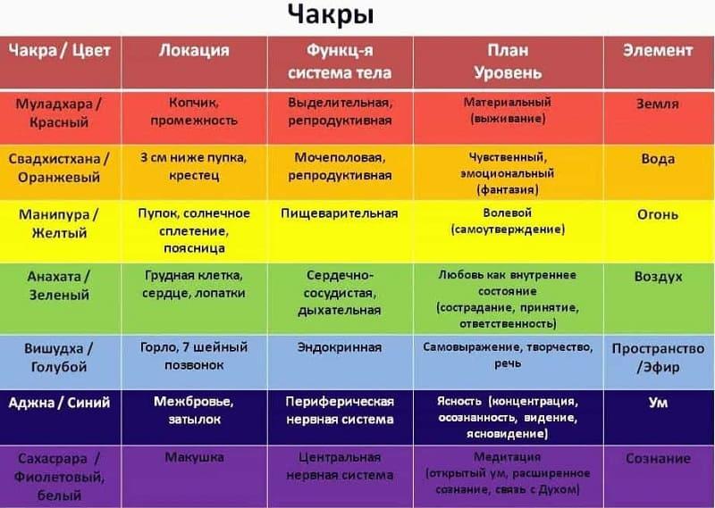 Таблица связи чакр и функций тела