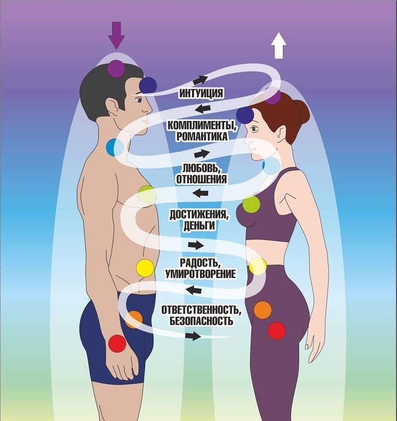 Мужские и женские чакры и их различия