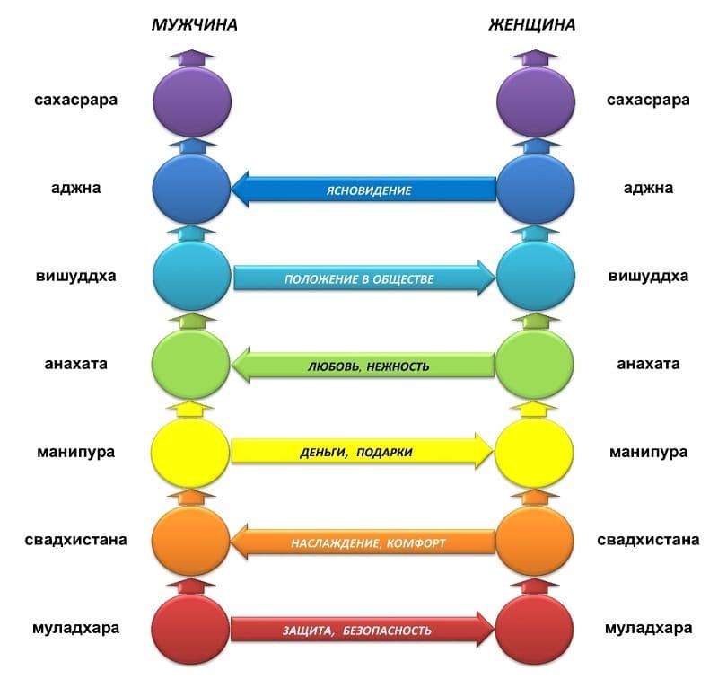 Каналы взаимодействия между мужчиной и женщиной через чакры для благополучия